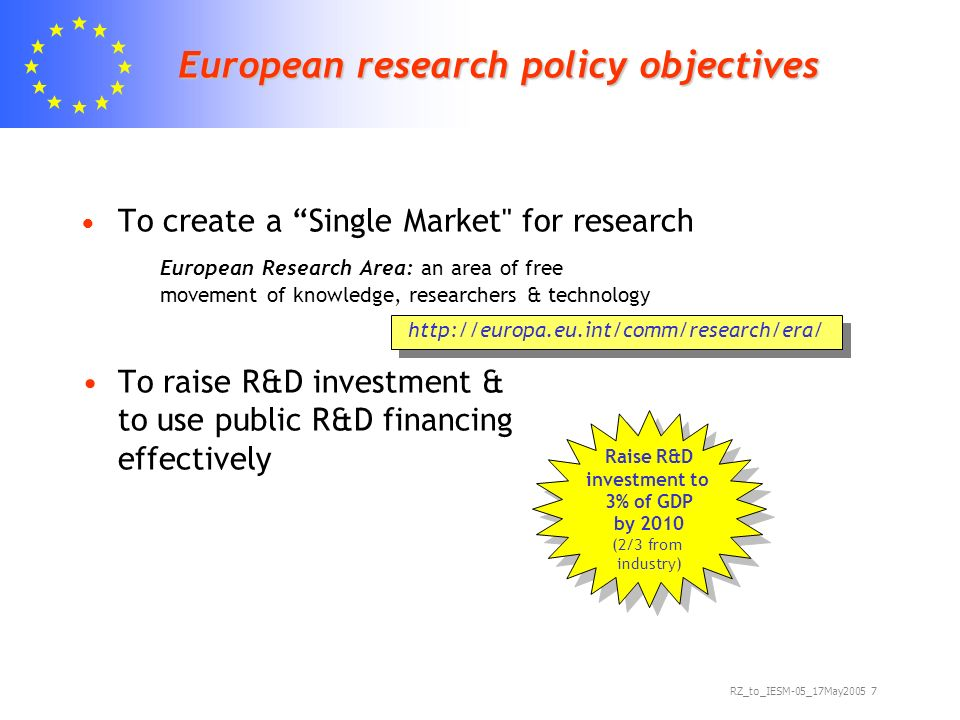 RZ_to_IESM-05_17May European research policy objectives To create a Single Market for research European Research Area: an area of free movement of knowledge, researchers & technology To raise R&D investment & to use public R&D financing effectively   Raise R&D investment to 3% of GDP by 2010 (2/3 from industry) Raise R&D investment to 3% of GDP by 2010 (2/3 from industry)