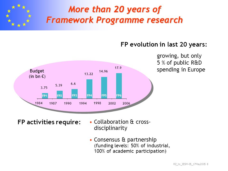 RZ_to_IESM-05_17May More than 20 years of Framework Programme research Collaboration & cross- disciplinarity Consensus & partnership (funding levels: 50% of industrial, 100% of academic participation) FP1 FP2 FP3FP4FP5FP6 Budget (in bn ) 2006 growing, but only 5 % of public R&D spending in Europe FP activities require: FP evolution in last 20 years: