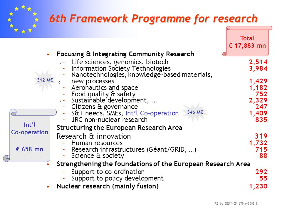 RZ_to_IESM-05_17May th Framework Programme for research Focusing & Integrating Community Research –Life sciences, genomics, biotech 2,514 –Information Society Technologies 3,984 –Nanotechnologies, knowledge-based materials, new processes1,429 –Aeronautics and space1,182 –Food quality & safety 752 –Sustainable development,...2,329 –Citizens & governance247 –S&T needs, SMEs, Intl Co-operation1,409 –JRC non-nuclear research835 Structuring the European Research Area Research & innovation319 –Human resources1,732 –Research infrastructures (Géant/GRID, …)715 –Science & society88 Strengthening the foundations of the European Research Area –Support to co-ordination292 –Support to policy development55 Nuclear research (mainly fusion)1, M 312 M Total 17,883 mn Intl Co-operation 658 mn