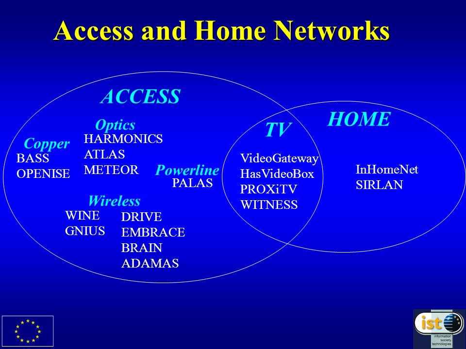 Access and Home Networks ACCESS HOME BASS OPENISE PALAS VideoGateway HasVideoBox PROXiTV WITNESS InHomeNet SIRLAN HARMONICS ATLAS METEOR DRIVE EMBRACE BRAIN ADAMAS Copper Optics TV Powerline Wireless WINE GNIUS