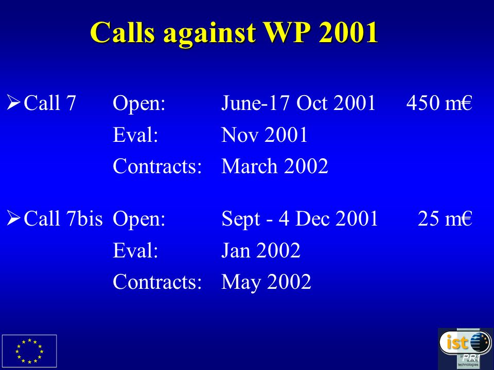 Calls against WP 2001 Call 7Open:June-17 Oct m Eval:Nov 2001 Contracts:March 2002 Call 7bisOpen:Sept - 4 Dec m Eval:Jan 2002 Contracts:May 2002 PR1