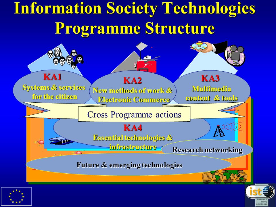 Information Society Technologies Programme Structure KA1 Systems & services for the citizen KA3 Multimedia content & tools KA2 New methods of work & E