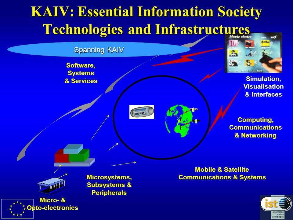 KAIV: Essential Information Society Technologies and Infrastructures Software, Systems & Services Microsystems, Subsystems & Peripherals Micro- & Opto-electronics Mobile & Satellite Communications & Systems Computing, Communications & Networking Simulation, Visualisation & Interfaces Spanning KAIV