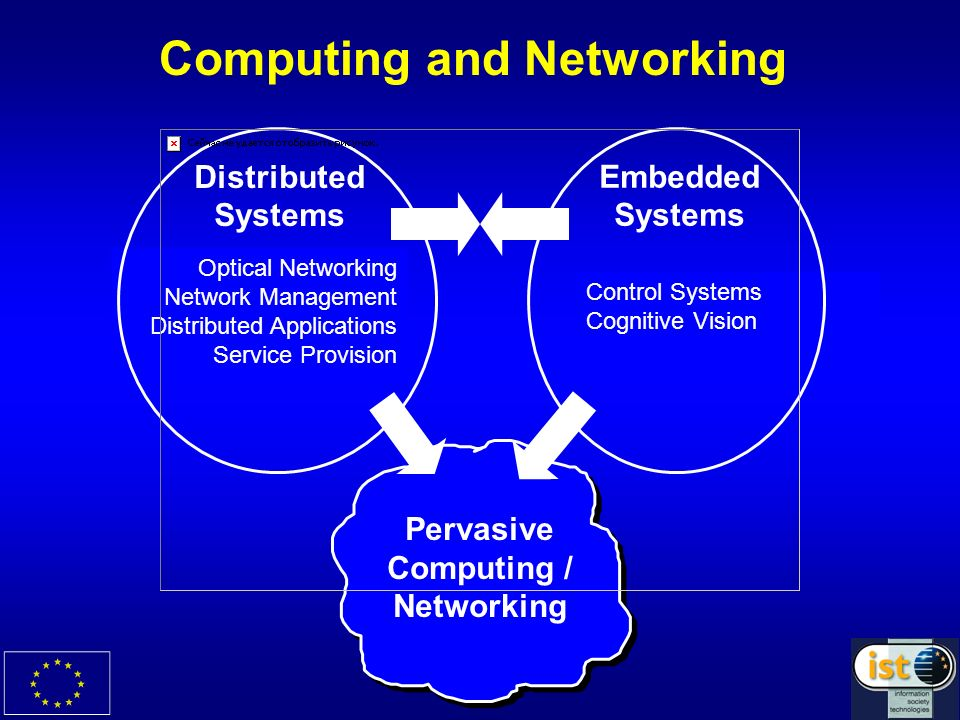 Control Systems Cognitive Vision Optical Networking Network Management Distributed Applications Service Provision Computing and Networking Distributed Systems Embedded Systems Pervasive Computing / Networking