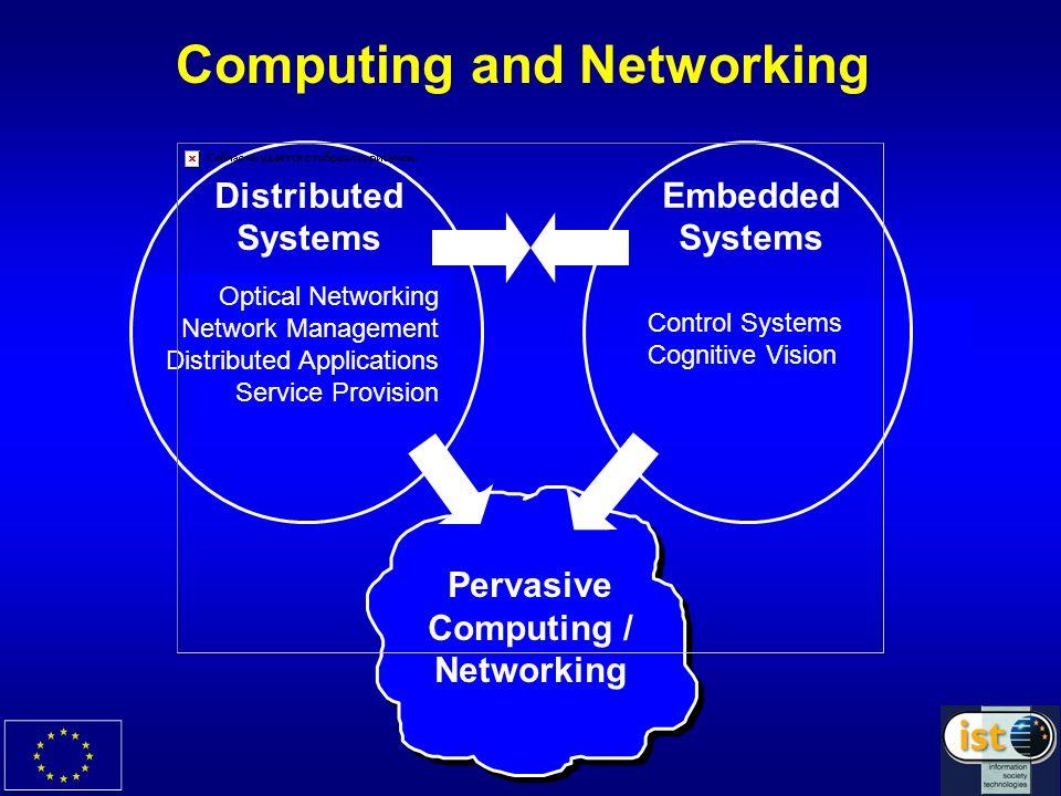 The Sixth Framework Programme (2002-2006) Information Society Technologies 3.600 BEURO Information Society Technologies 3.600 BEURO …….