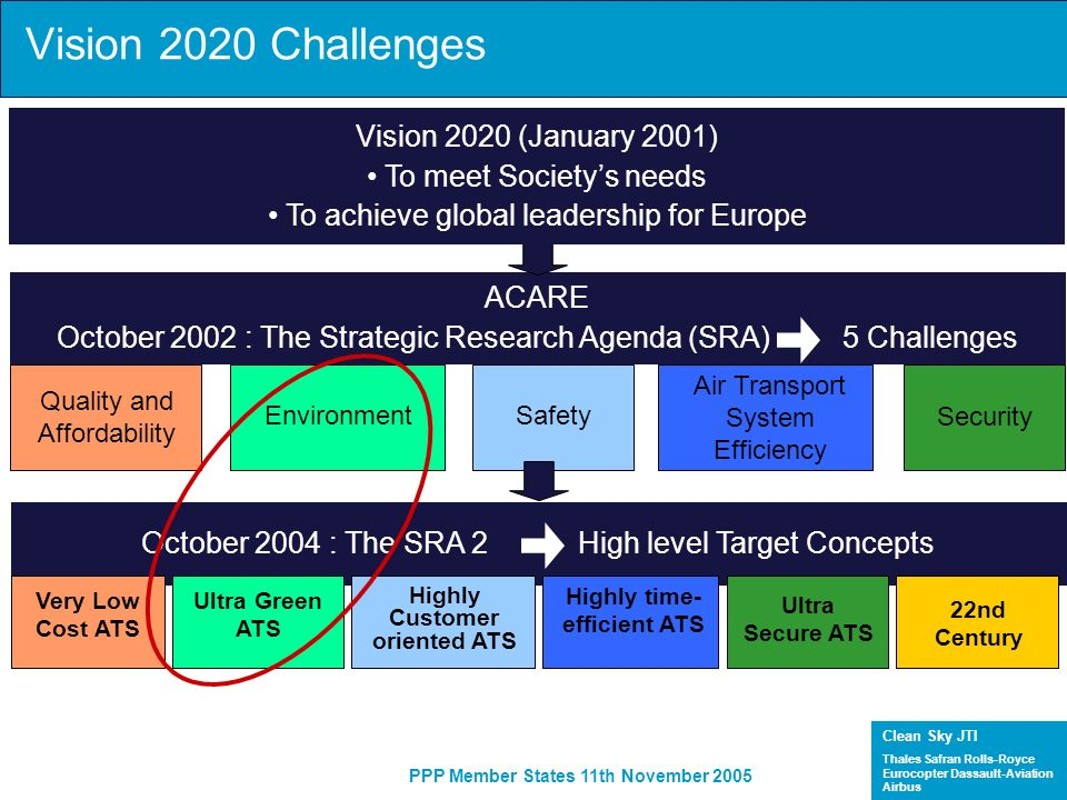Clean Sky JTI Thales Safran Rolls-Royce Eurocopter Dassault-Aviation Airbus PPP Member States 11th November 2005 Vision 2020 Challenges ACARE October