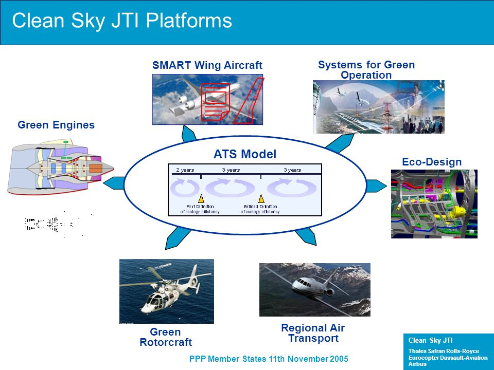 Clean Sky JTI Thales Safran Rolls-Royce Eurocopter Dassault-Aviation Airbus PPP Member States 11th November 2005 Key messages JTI consistent with ACARE objectives Aeronautics stakeholders ready to support the EC proposal for a JTI Industry primes will commit the necessary resources JTI will integrate the research institutions, SMEs and industry Deliverables will be several technology demonstrators at system level