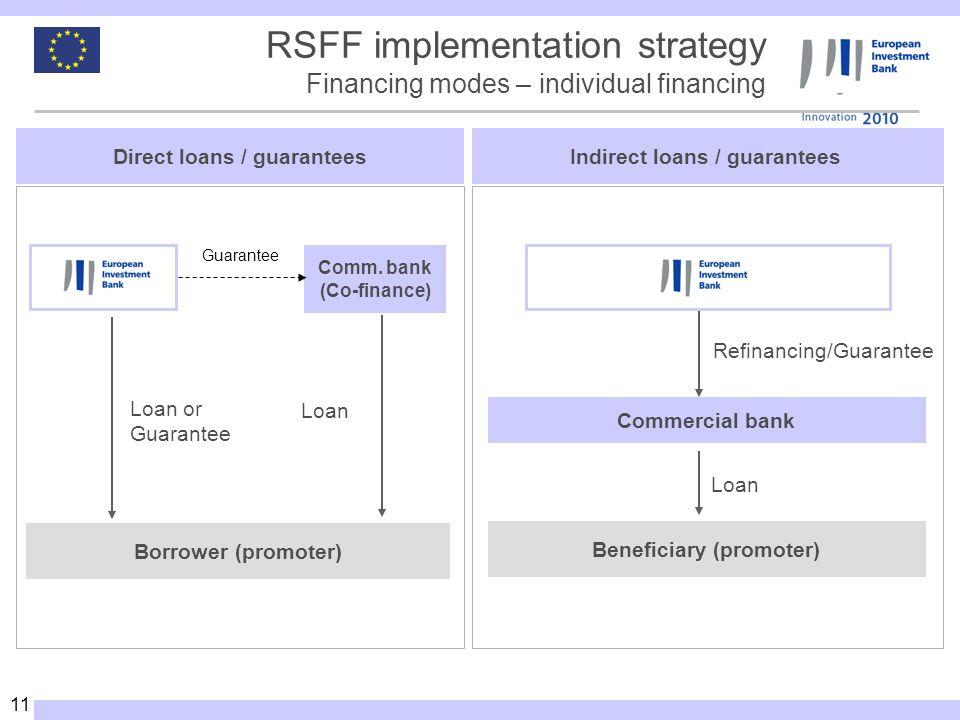 11 Indirect loans / guarantees Commercial bank Beneficiary (promoter) Refinancing/Guarantee Loan Direct loans / guarantees Comm.