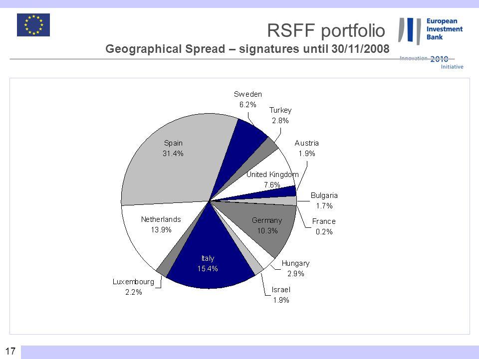 17 RSFF portfolio Geographical Spread – signatures until 30/11/2008