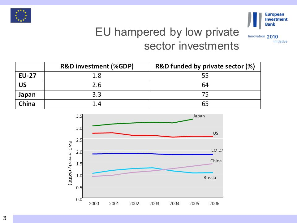 3 EU-27 Russia US Japan 0.0 0.5 1.0 1.5 2.0 2.5 3.0 3.5 2000200120022003200420052006 R&D intensity (%GDP) China EU hampered by low private sector investments