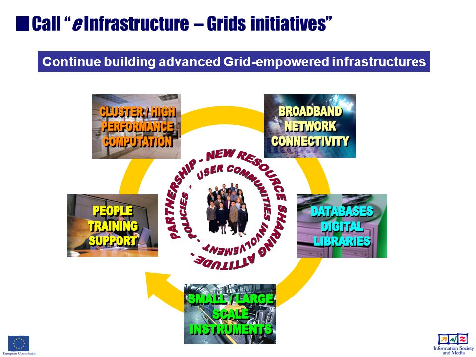 Call e Infrastructure – Grids initiatives Continue building advanced Grid-empowered infrastructures