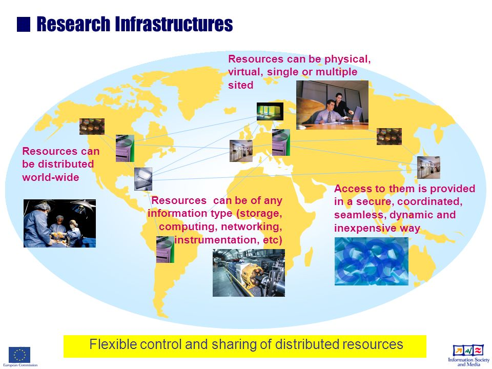 Flexible control and sharing of distributed resources Research Infrastructures Resources can be of any information type (storage, computing, networking, instrumentation, etc) Resources can be distributed world-wide Resources can be physical, virtual, single or multiple sited Access to them is provided in a secure, coordinated, seamless, dynamic and inexpensive way