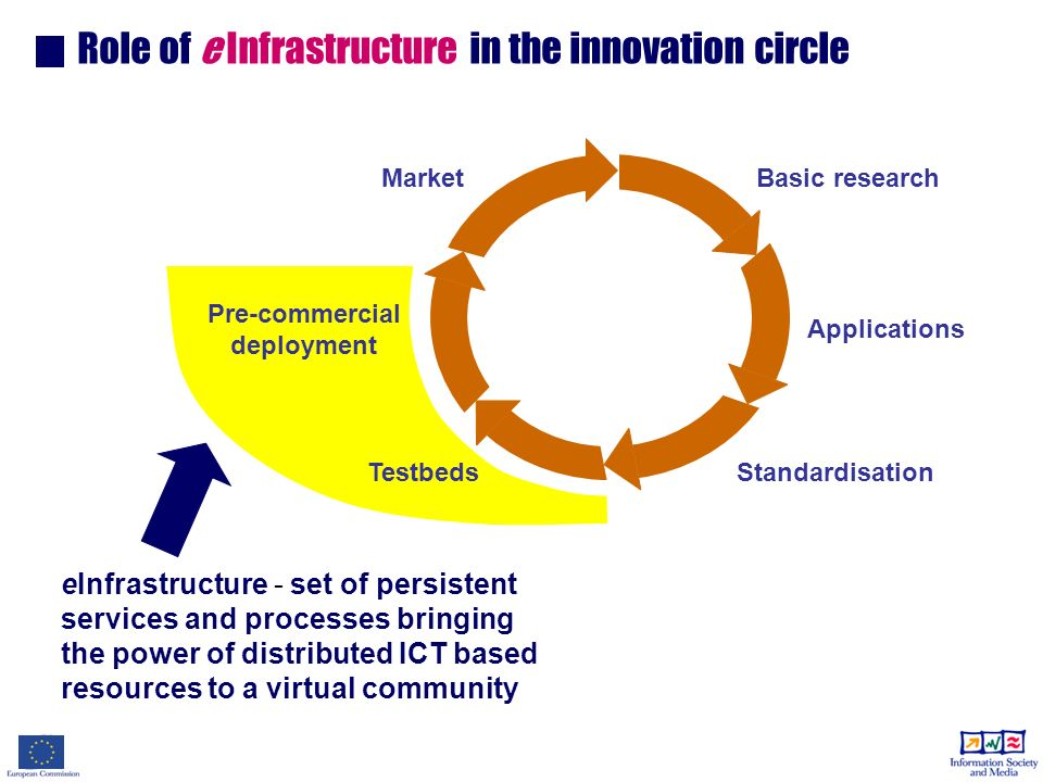 eInfrastructure - set of persistent services and processes bringing the power of distributed ICT based resources to a virtual community Role of e Infrastructure in the innovation circle Basic research Applications Standardisation Pre-commercial deployment Market Testbeds