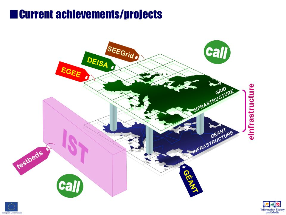 GÉANT. INFRASTRUCTURE GRID. INFRASTRUCTURE Current achievements/projects eInfrastructure EGEE GÉANT DEISA SEEGrid testbeds