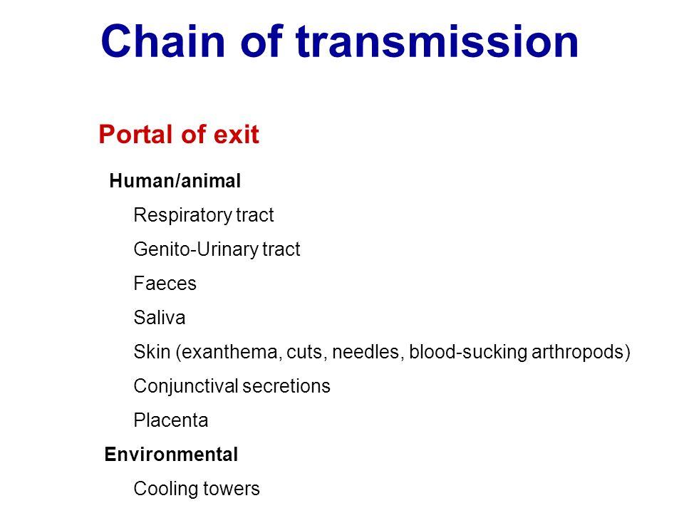 Chain of transmission Human/animal Respiratory tract Genito-Urinary tract Faeces Saliva Skin (exanthema, cuts, needles, blood-sucking arthropods) Conj
