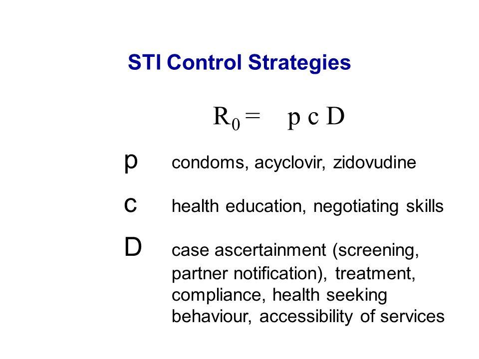 STI Control Strategies R 0 = p c D p condoms, acyclovir, zidovudine c health education, negotiating skills D case ascertainment (screening, partner no