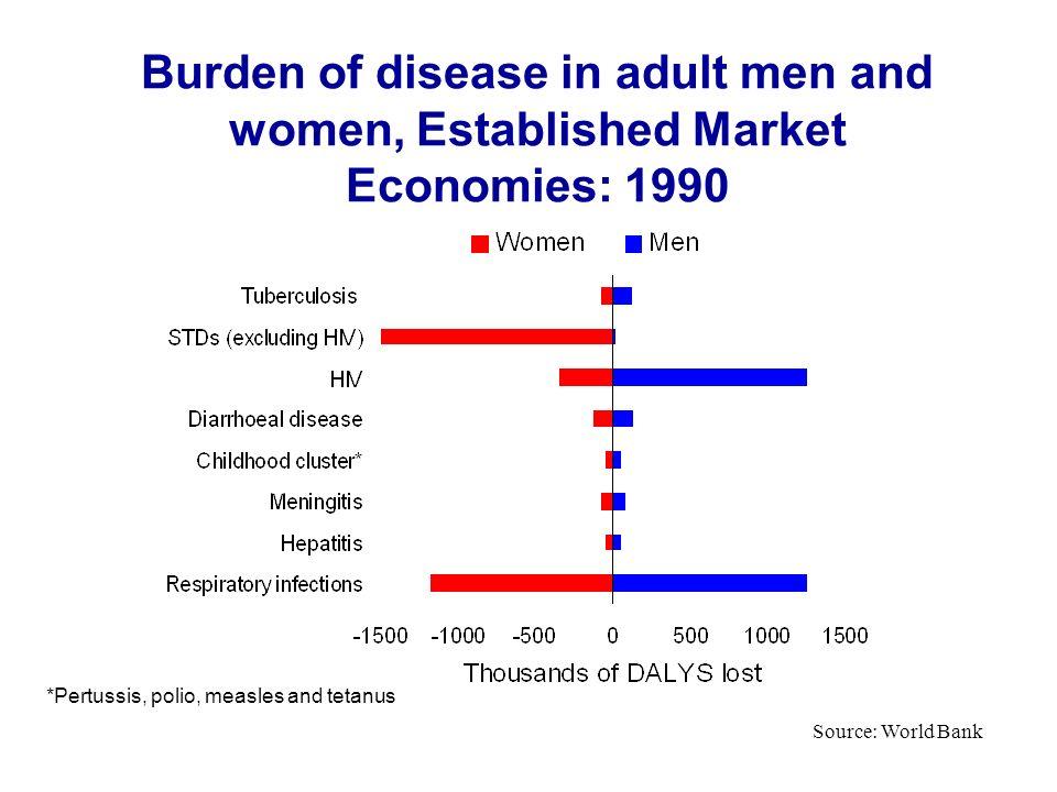 Burden of disease in adult men and women, Established Market Economies: 1990 Source: World Bank *Pertussis, polio, measles and tetanus