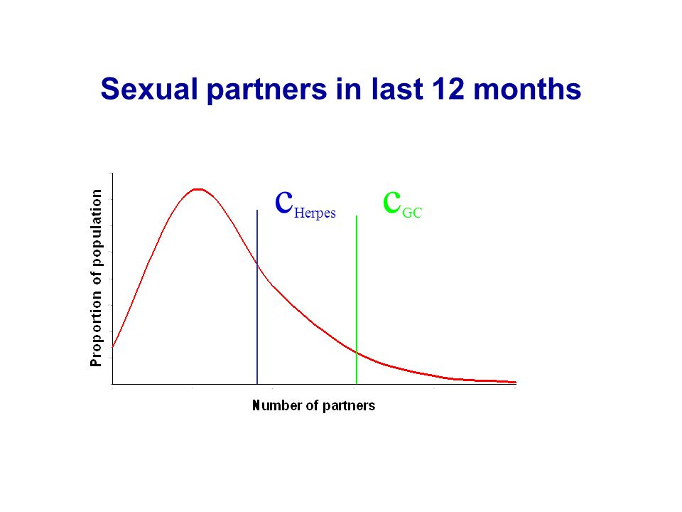 Sexual partners in last 12 months c Herpes c GC