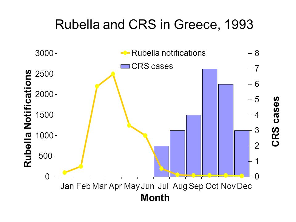Rubella and CRS in Greece, 1993 0 500 1000 1500 2000 2500 3000 JanFebMarAprMayJunJulAugSepOctNovDec Month Rubella Notifications 0 1 2 3 4 5 6 7 8 CRS