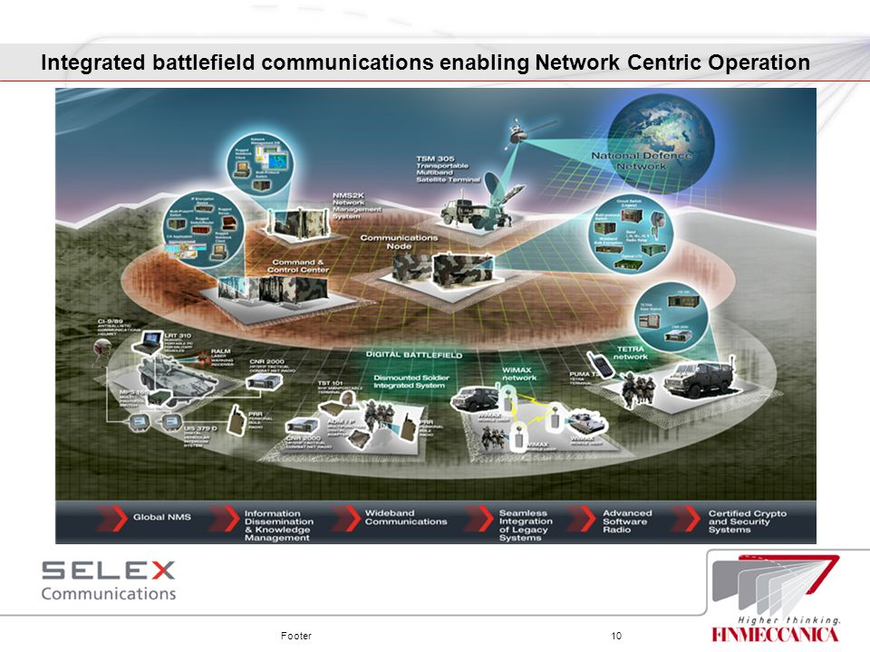 Footer10 Integrated battlefield communications enabling Network Centric Operation
