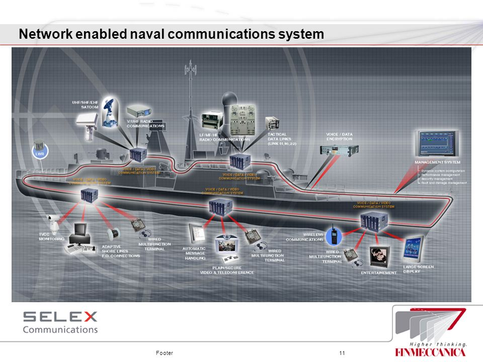 Footer11 Network enabled naval communications system