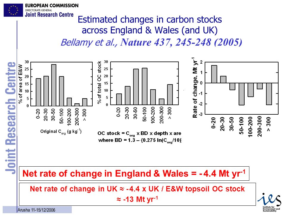 10 Arusha 11-15/12/2006 Estimated changes in carbon stocks across England & Wales (and UK) Bellamy et al., Nature 437, 245-248 (2005) Net rate of chan
