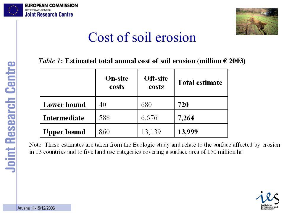 8 Arusha 11-15/12/2006 Cost of soil erosion