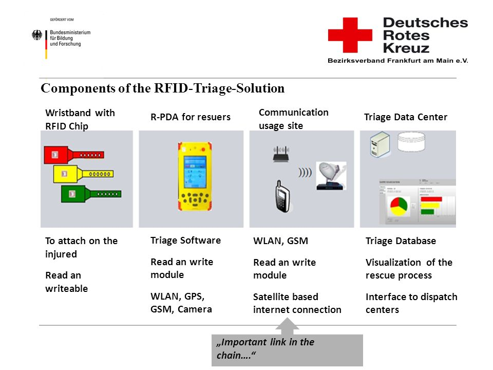 Components of the RFID-Triage-Solution Important link in the chain…. Wristband with RFID Chip Communication usage site R-PDA for resuersTriage Data Ce
