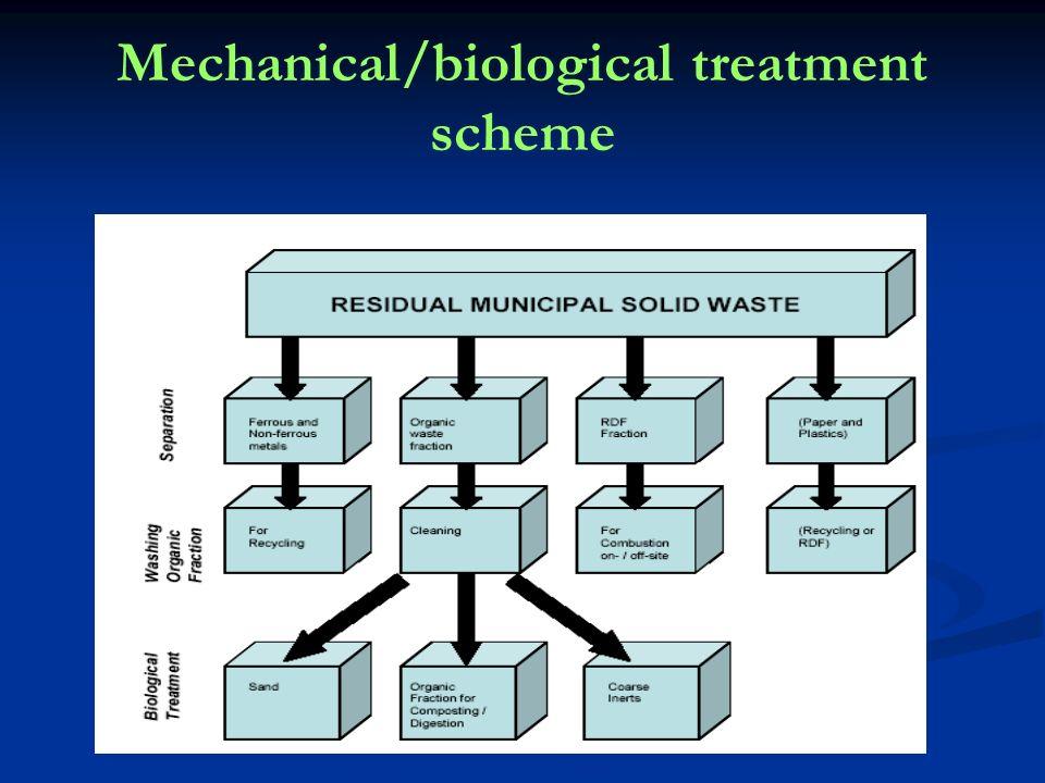 Mechanical/biological treatment scheme