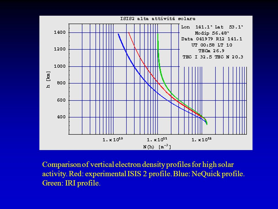 Comparison of vertical electron density profiles for high solar activity.