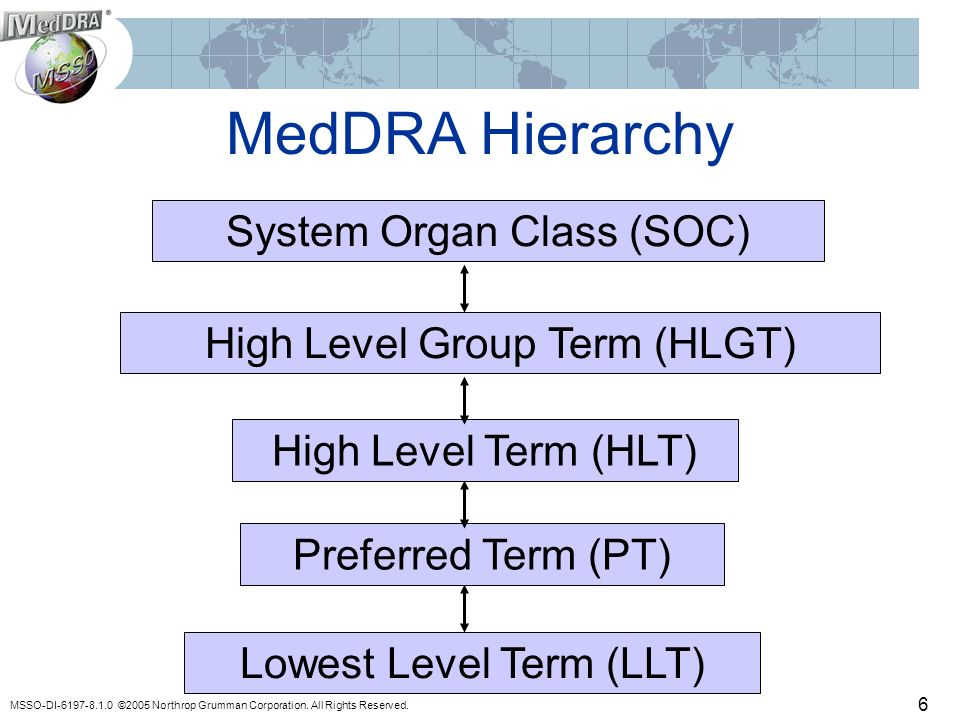 MSSO-DI-6197-8.1.0 ©2005 Northrop Grumman Corporation. All Rights Reserved. 6 MedDRA Hierarchy System Organ Class (SOC) High Level Group Term (HLGT) H