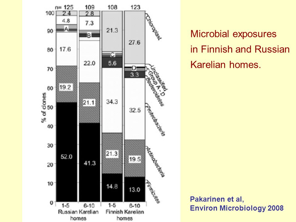 Pakarinen et al, Environ Microbiology 2008 Microbial exposures in Finnish and Russian Karelian homes.