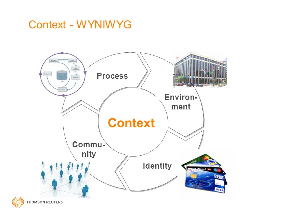 Context - WYNIWYG Process Environ- ment Identity Context Commu- nity