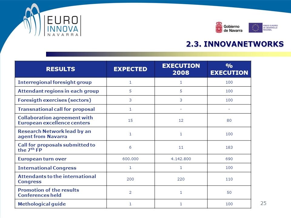 25 2.3. INNOVANETWORKS 2.3. INNOVANETWORKS RESULTSEXPECTED EXECUTION 2008 % EXECUTION Interregional foresight group 11100 Attendant regions in each gr