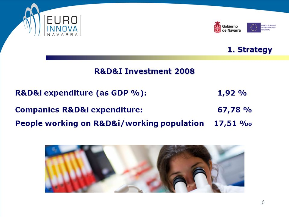 6 Investment 2008 R&D&I Investment 2008 R&D&i expenditure (as GDP %): 1,92 % Companies R&D&i expenditure: 67,78 % People working on R&D&i/working population 17,51 1.