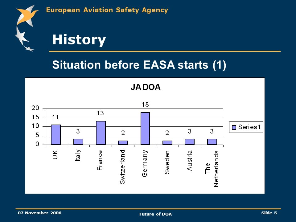 European Aviation Safety Agency 07 November 2006 Future of DOA Slide 5 History Situation before EASA starts (1)