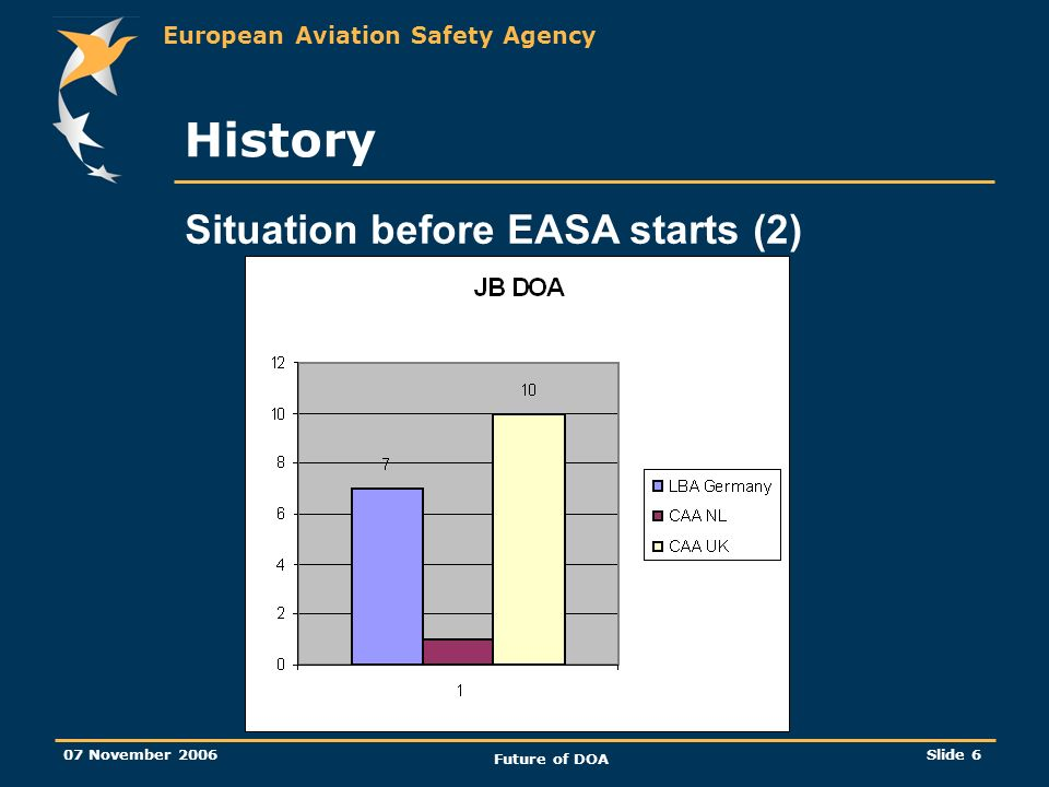 European Aviation Safety Agency 07 November 2006 Future of DOA Slide 6 Situation before EASA starts (2) History