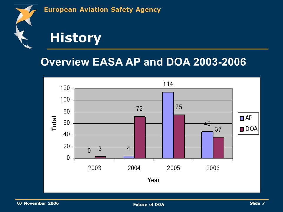 European Aviation Safety Agency 07 November 2006 Future of DOA Slide 7 Overview EASA AP and DOA History