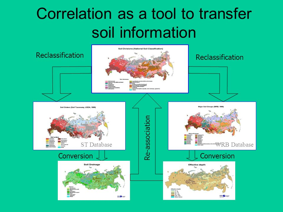 Correlation as a tool to transfer soil information Re-association Reclassification Conversion Reclassification WRB Database ST Database