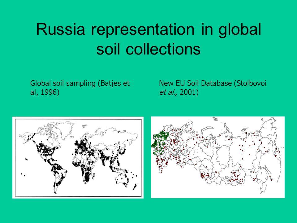 Russia representation in global soil collections Global soil sampling (Batjes et al, 1996) New EU Soil Database (Stolbovoi et al., 2001)