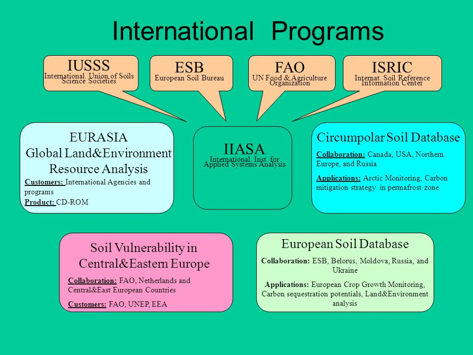 IIASA International. Inst. for Applied Systems Analysis ESB European Soil Bureau FAO UN Food & Agriculture Organization IUSSS International. Union of