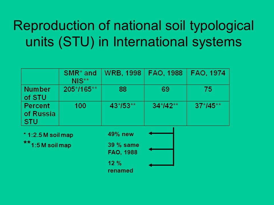 Reproduction of national soil typological units (STU) in International systems 49% new 39 % same FAO, 1988 12 % renamed * 1:2.5 M soil map ** 1:5 M so