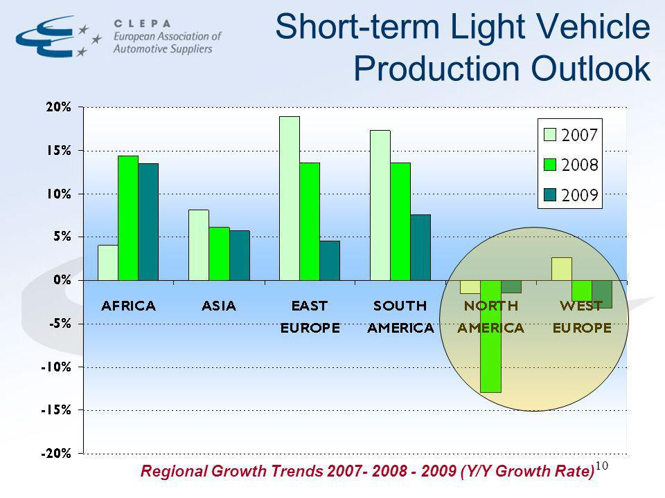 10 Short-term Light Vehicle Production Outlook Regional Growth Trends 2007- 2008 - 2009 (Y/Y Growth Rate)