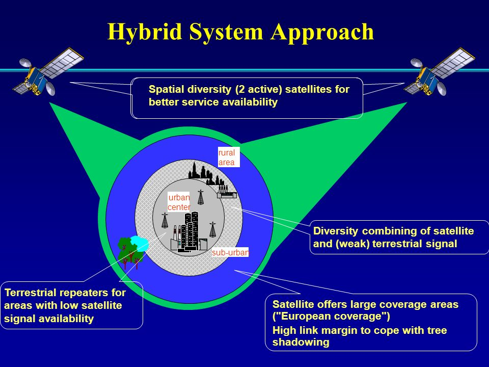 Hybrid System Approach urban center sub-urban rural area Diversity combining of satellite and (weak) terrestrial signal Terrestrial repeaters for area