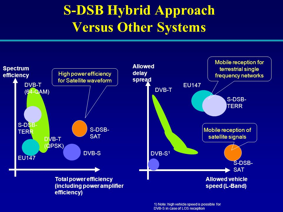 S-DSB Hybrid Approach Versus Other Systems Spectrum efficiency Total power efficiency (including power amplifier efficiency) DVB-T (64-QAM) DVB-T DVB-
