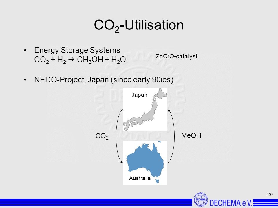 20 CO 2 -Utilisation Energy Storage Systems CO 2 + H 2 CH 3 OH + H 2 O NEDO-Project, Japan (since early 90ies) Japan Australia CO 2 MeOH ZnCrO-catalyst