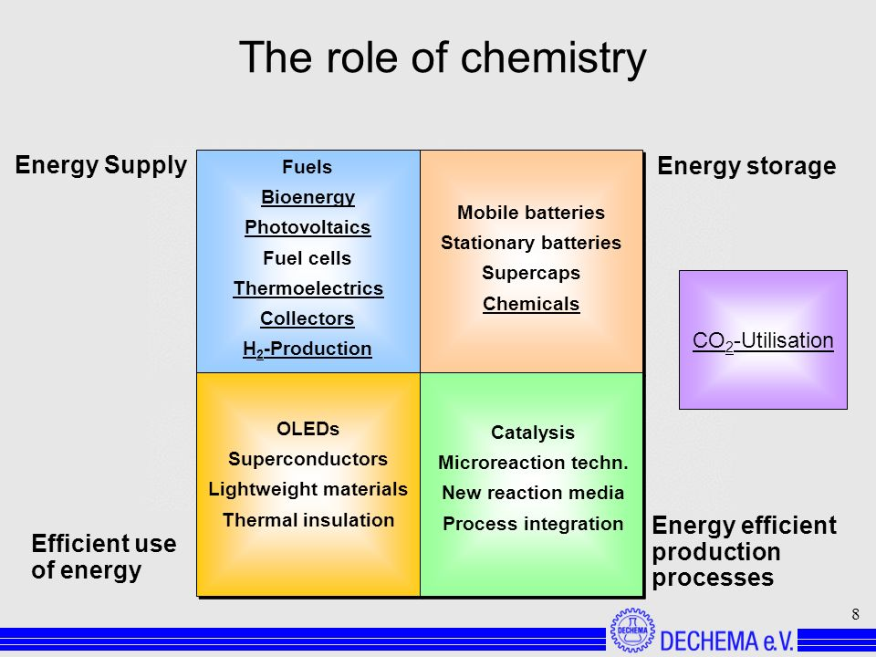 8 Energy Supply Fuels Bioenergy Photovoltaics Fuel cells Thermoelectrics Collectors H 2 -Production Energy storage Mobile batteries Stationary batteries Supercaps Chemicals Energy efficient production processes Catalysis Microreaction techn.