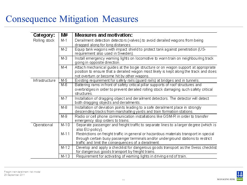 Freight train derailment risk model 29 September 2011 11 Consequence Mitigation Measures