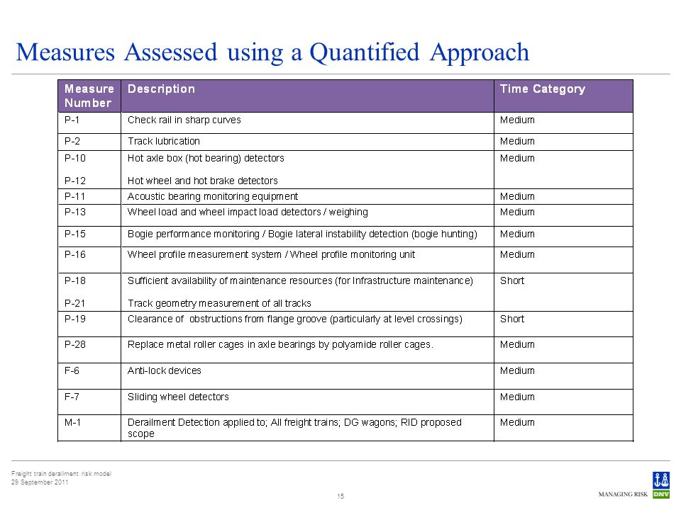 Freight train derailment risk model 29 September 2011 15 Measures Assessed using a Quantified Approach