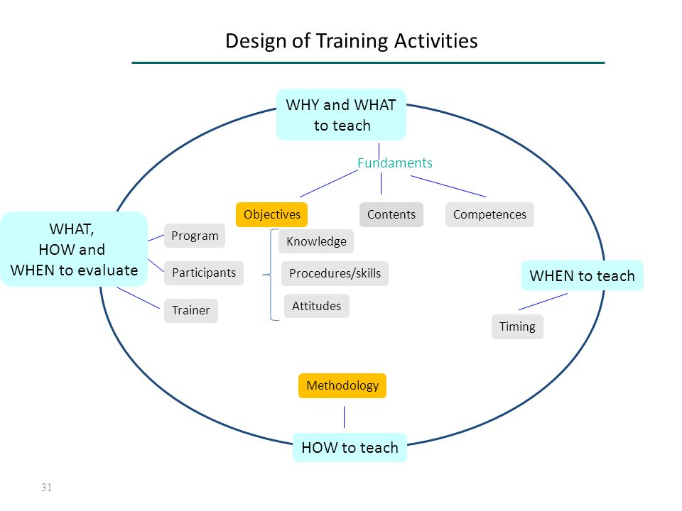31 Design of Training Activities WHY and WHAT to teach HOW to teach WHEN to teach WHAT, HOW and WHEN to evaluate Fundaments ObjectivesContentsCompeten